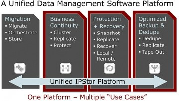 FalconStor - unified Data Management software platform