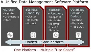 FalconStor - unified Data Management software platform