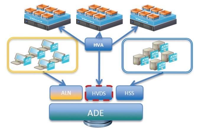 Time Navigator HyperVision Deduplication Storage