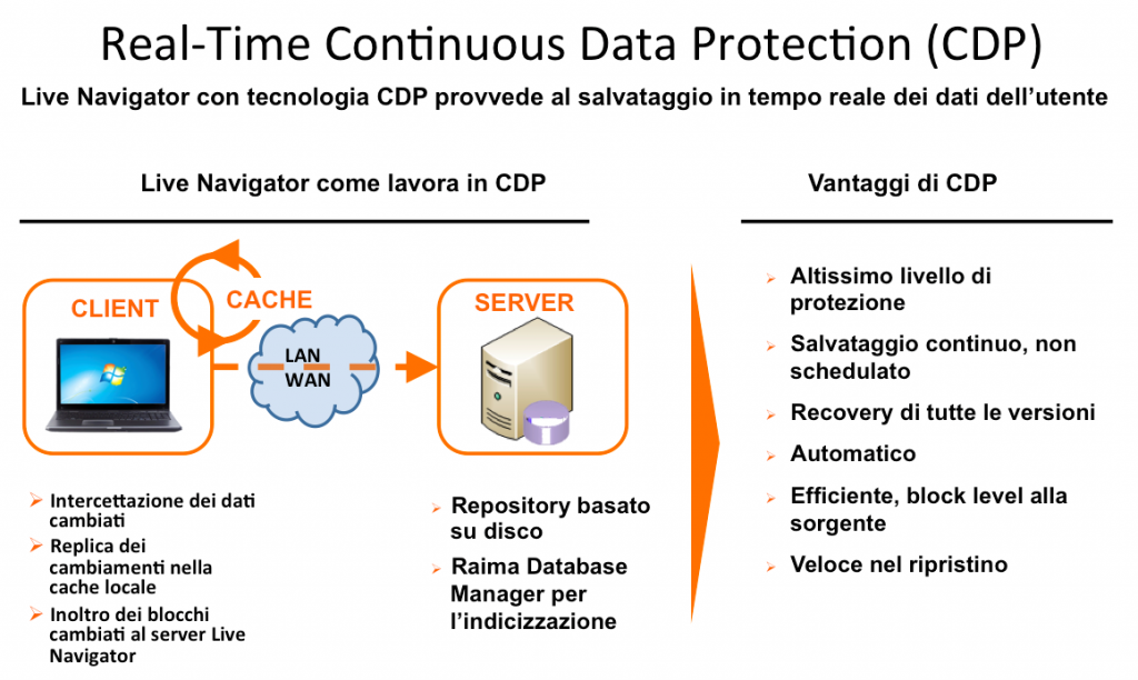 Atempo Live Navigator real-time Continuos Data Protection CDP