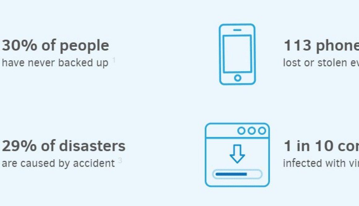 Hai fatto il backup dei tuoi computer? dei tuoi portatili? dei tuoi smartphone? dei tuoi tablet?